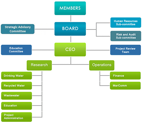 Board Advisory Committees diagram
